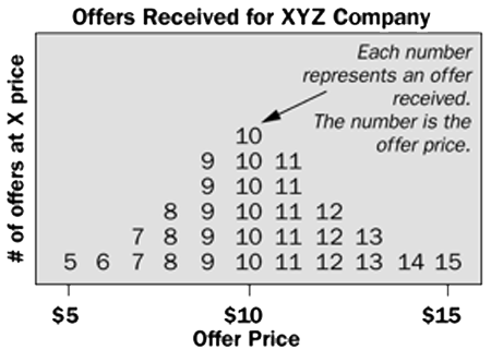 Offers Received for XYZ Company