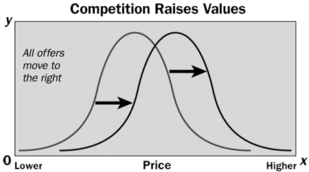 competition-raises-values